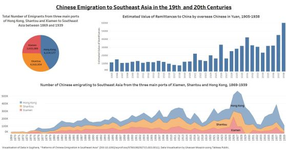 Chinese Emigration to Southeast Asia in the 19th and 20th Centuries